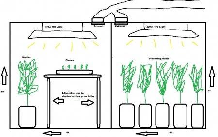 Как мне определить расположение электричества в моем гроу-пространстве?